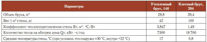 Характеристики бруса