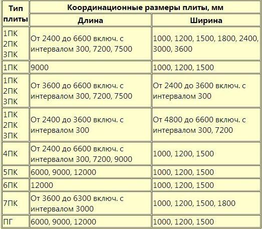 Таблица ГОСТ 26434-85