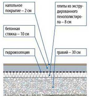 Обустройство бетонной стяжки