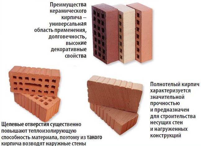 Преимущества керамических кирпичей