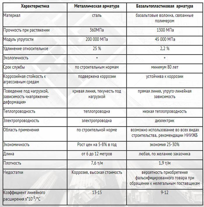 Сравнение металла и базальтопластика
