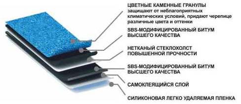 Структура гибкого изделия