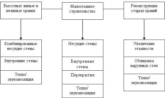 Сферы применения ячеистых кирпичей