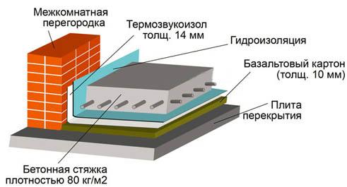 Схема основания с армированием