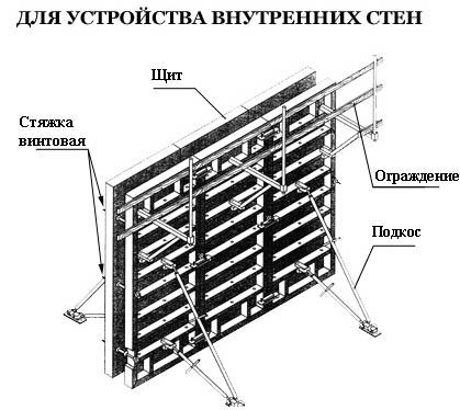 Схема установки щитовой опалубки
