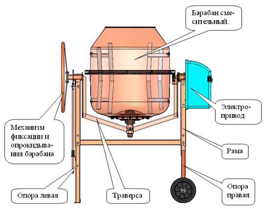 Схема устройства смесителя для бетона