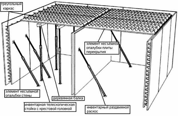 Устройство несъемной стеновой конструкции