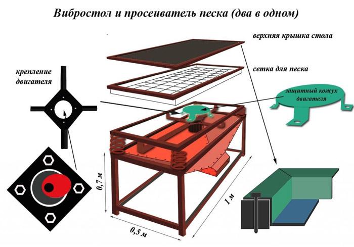 Схема вибростола с просеивателем