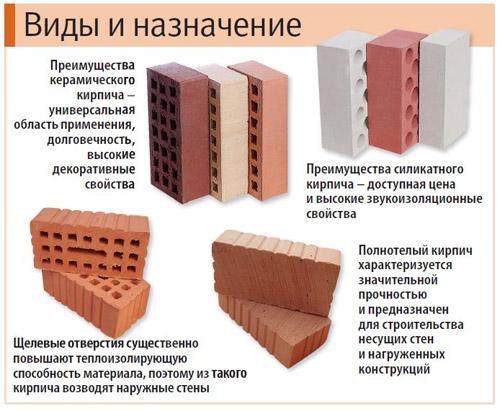 Разновидности строительного кирпича